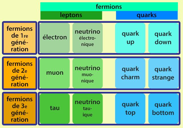 Fermions3