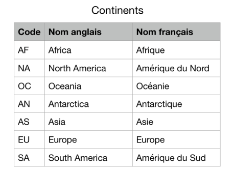 Continents-tableau