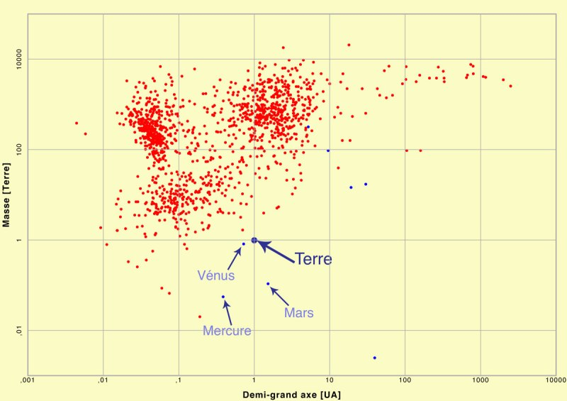 correlation-exoplanetes