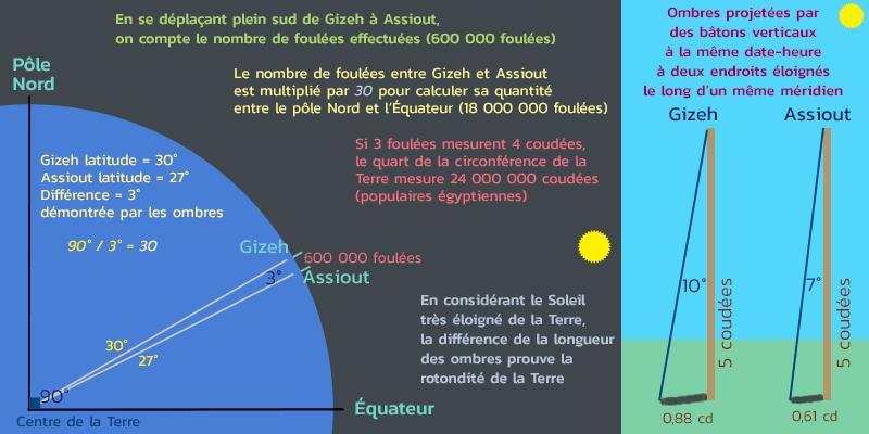 Preuve-Terre-Ronde