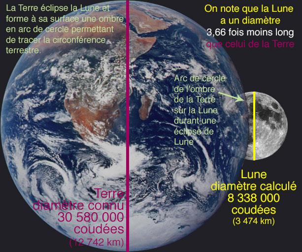 Terre-Lune-Eclipse
