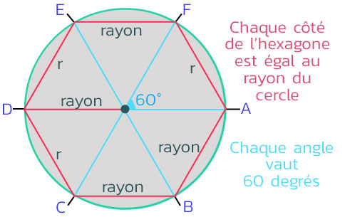 Roue-Hex-Angles