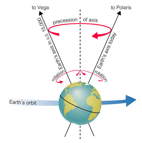 earth-axial-precession
