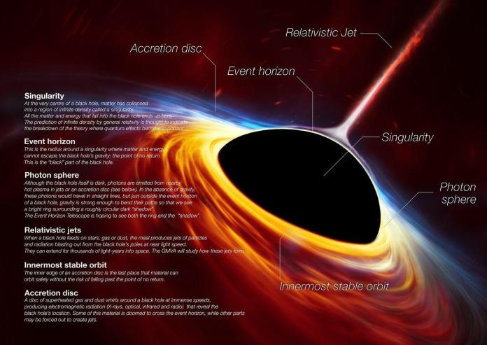 Supermassive black hole with torn-apart star (artist's impress
