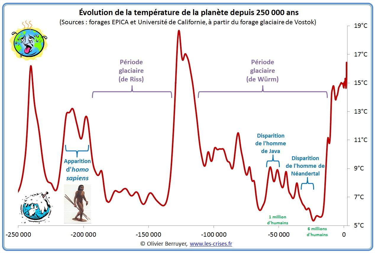 hemisphère-nord-temperature-250000.jpg