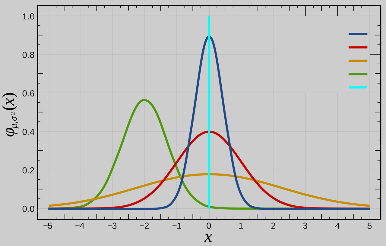 Courbe-Gauss