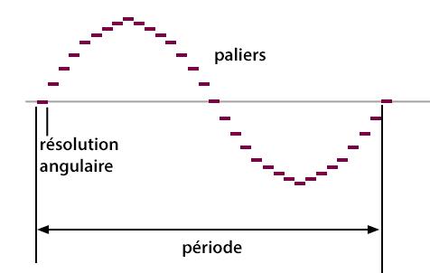 PaliersPlus